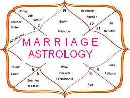 The Importance of Birth Chart in Mariage